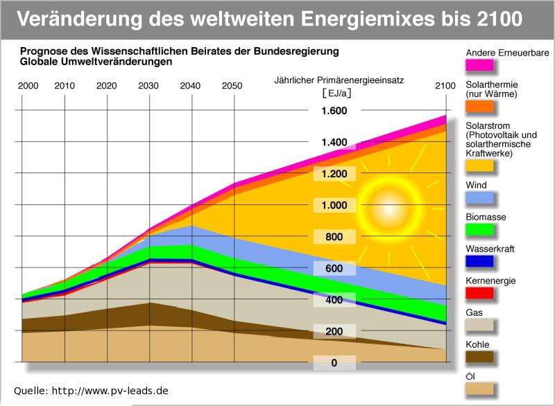 energie investitionen weltweit